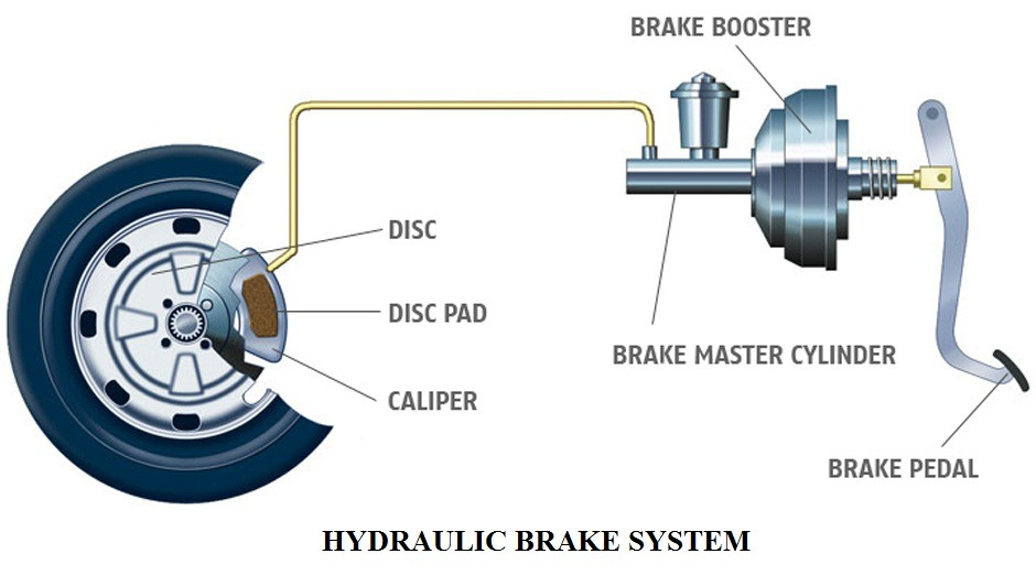 Glenwood Auto Service Vehicle Systems Overview - Brake System